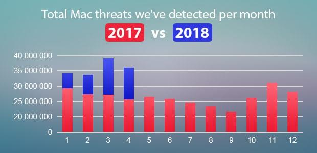 Mac threats are increasing year over year