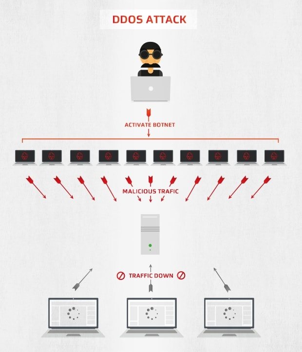 Como ataques de DDoS funcionam usando botnets