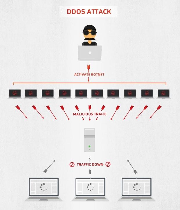 How DDOS attacks work using botnets