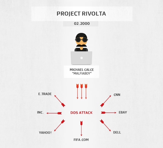 The sites attacked by the Project Rivolta DDoS