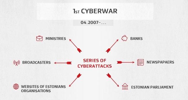 The Estonian DDoS attacks of 2007
