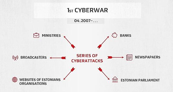 The Estonian DDoS attacks of 2007