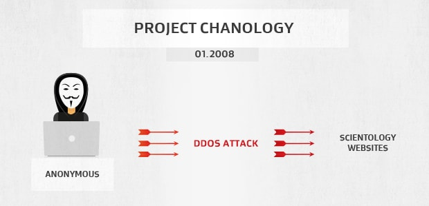 The Anonymous Project Chanology DDoS attacks against the Church of Scientology