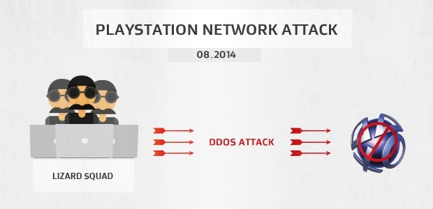 The Lizard Squad DDoS attack against the Sony Playstation Network