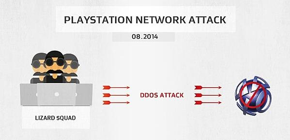 O ataque de DDoS Lizard Squad contra a Sony Playstation Network