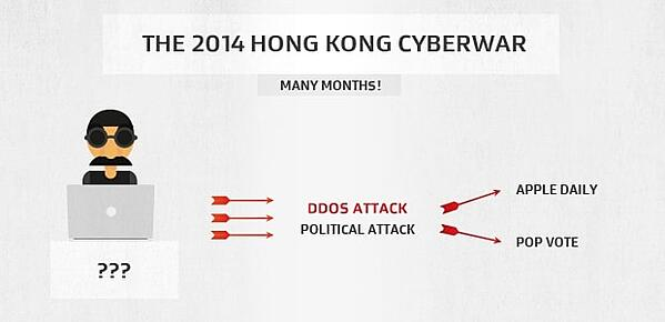 The DDoS attacks against Hong Kong independent press