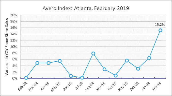 A Super Bowl spike! Atlanta restaurants score big in February.
