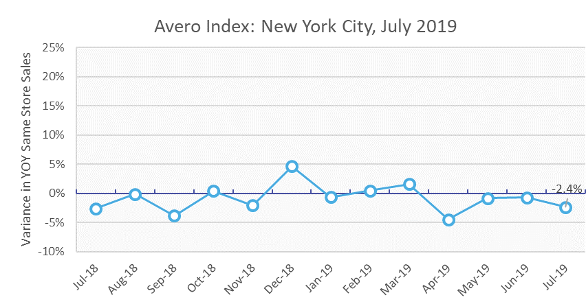 July heatwave halts restaurant sales in NYC
