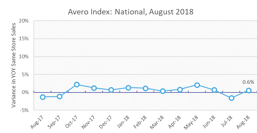 South Central Restaurants Top National Sales Performance:  Avero Index August 2018