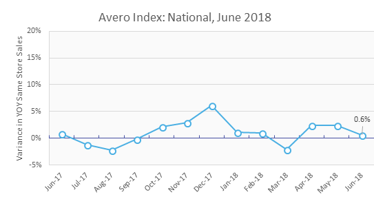 Quick service restaurant traffic and sales increase Avero Index June 2018
