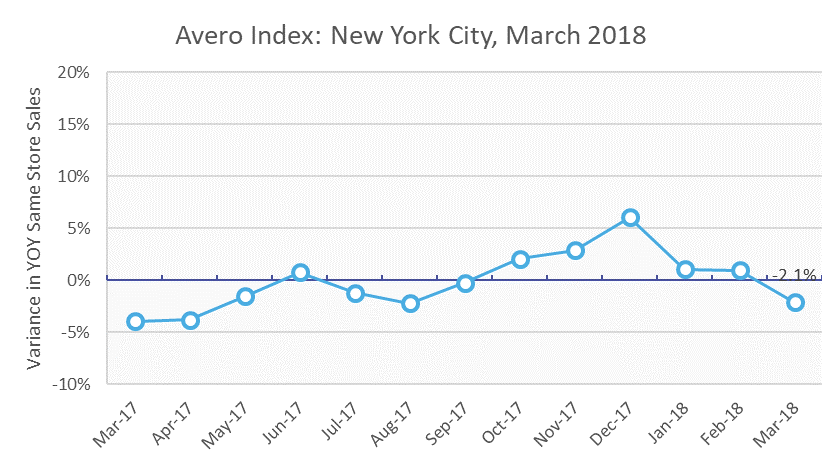 Avero Index March 2018 - March Nor'easter Blitz Results in Declined Restaurant Sales Despite YOY Increases Nation-Wide