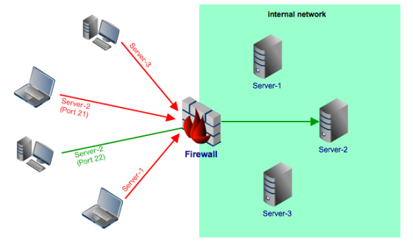 Web application proxy internal network