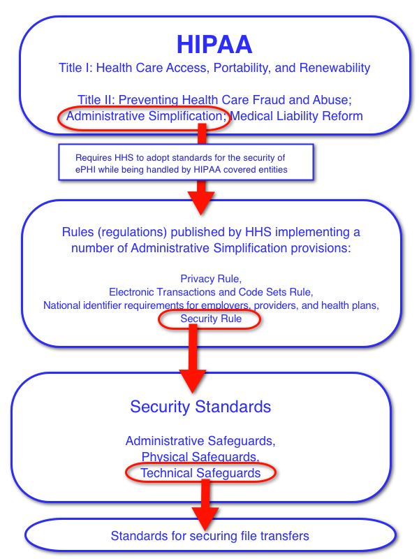 hipaa laws Hipaa compliance solutions for small to large covered entities to meet the requirements of the hipaa security rule.