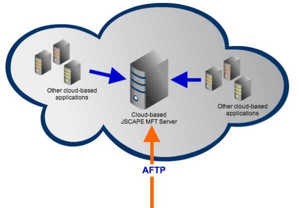 cloud big data aftp resized 600