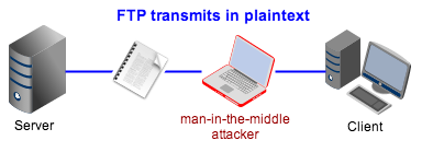 FTP transmits in plaintext