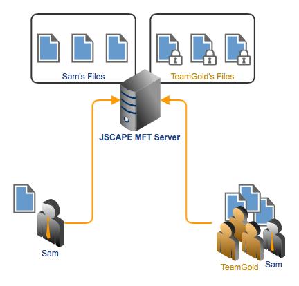 Ad hoc network protocol
