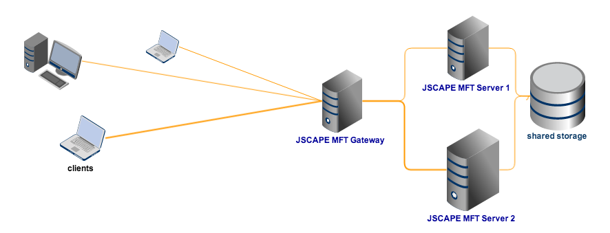 high availability file transfer with NAS
