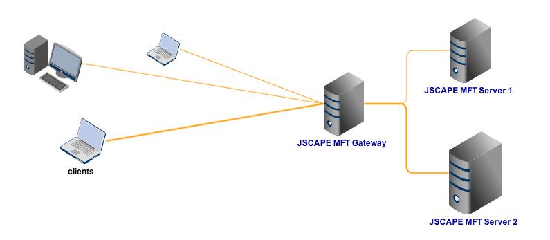 File Share Server Your File Transfer Servers