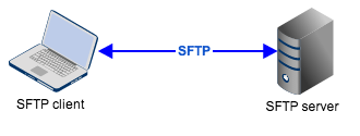 Mainframe SFTP - Conquer Inherent FTP Shortcomings