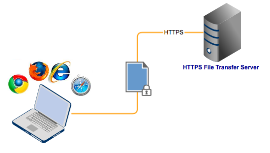 https file transfer resized 600
