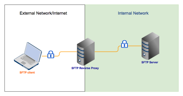 reverse proxy sftp resized 600