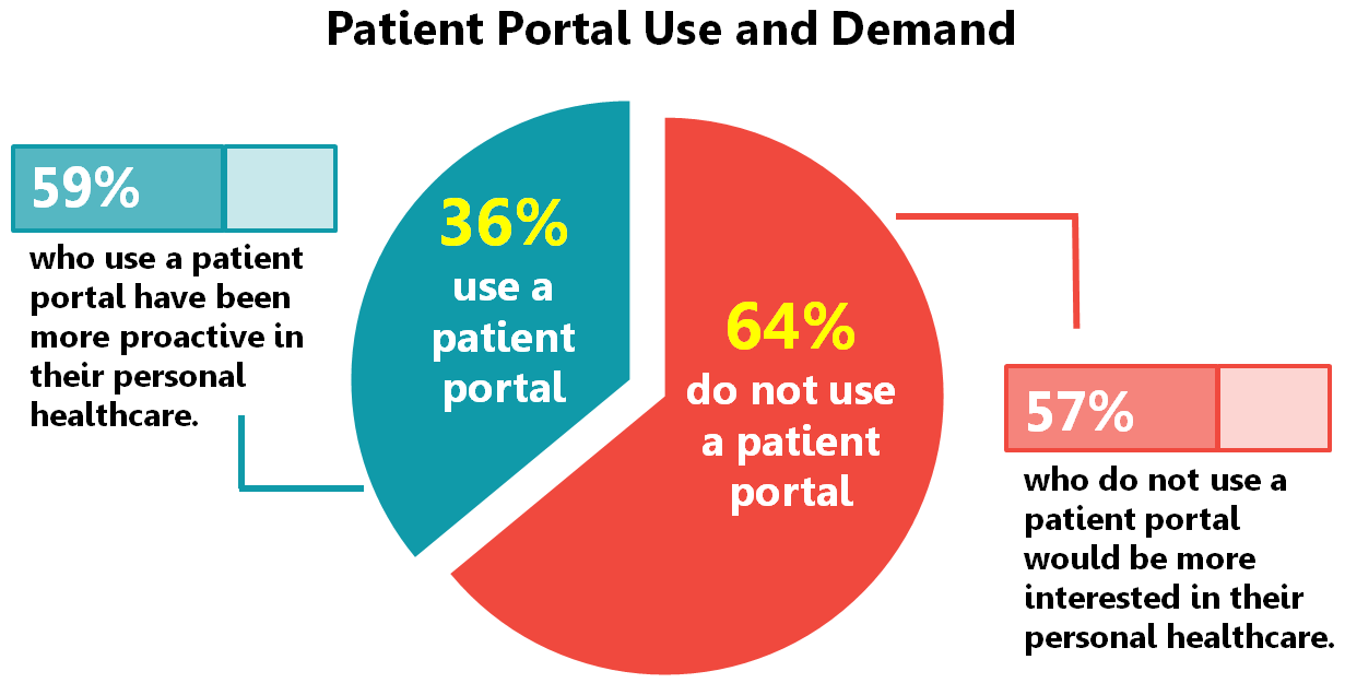 EHR Software: Why You Need a Patient Portal and How to ...