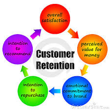 Retention definition