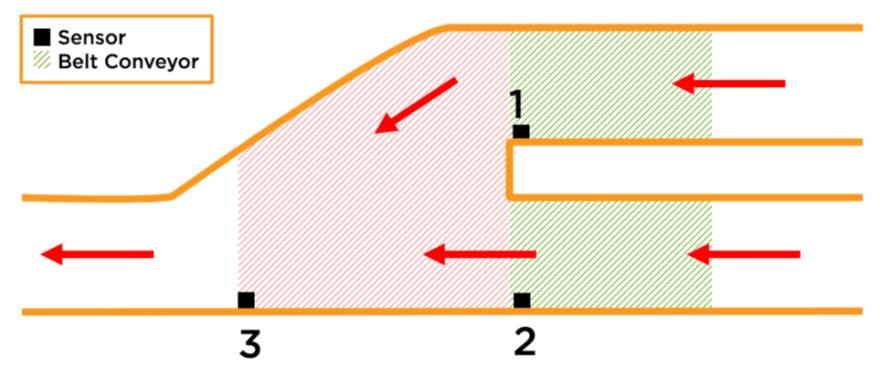 20180803 - merges considerations diagram