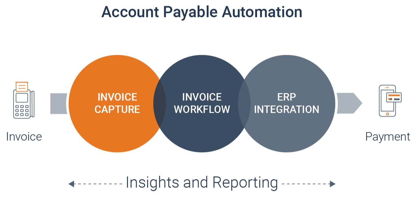 What Is E-Procurement and How Does It Help Curb Your Organization's Indirect Expenditures?