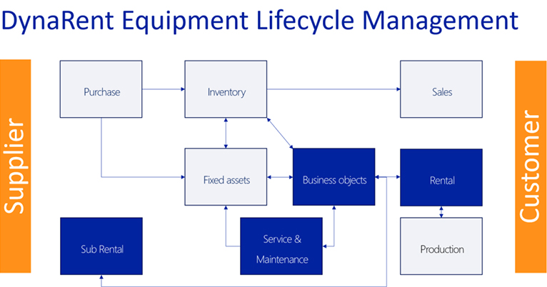 The advantages of Equipment Lifecycle Management within DynaRent