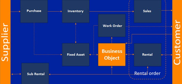 How to centralize Equipment Rental with business objects
