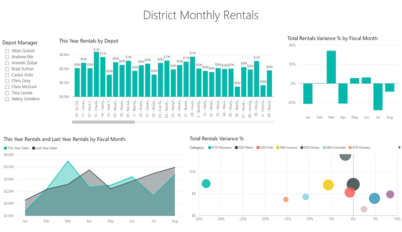 Using business intelligence to enrich equipment rental and services insight