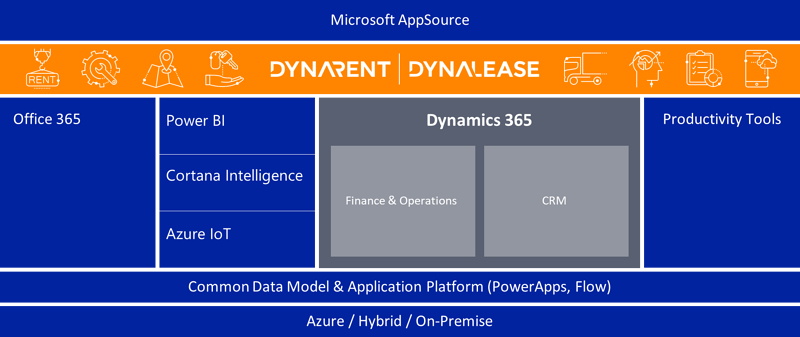 Dynamics 365: a seamless fit between ERP and CRM