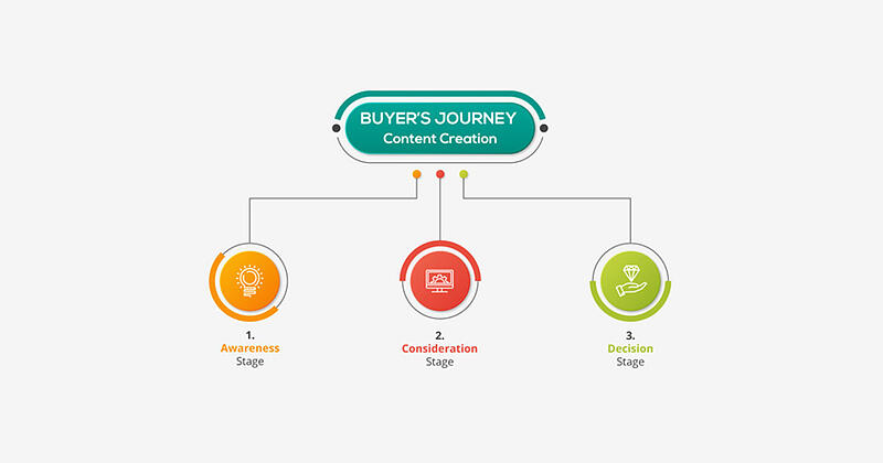 Creating Content For The Buyer's Journey