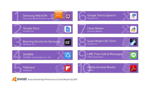 Avast App Report Q3-2017 Top 10 Performance Draining Apps That Run by Users.jpg