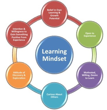 spiral of experience leadership Leadership development, strengths, positive spirals, high-quality relationships   recent studies have examined the validity of experience-based leadership.