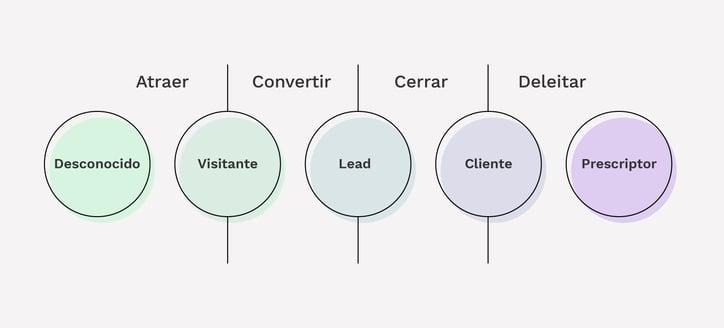 ¿Qué es la metodología inbound y cuáles son sus 4 fases?
