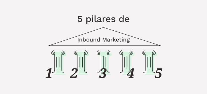 5 Pilares fundamentales del inbound marketing