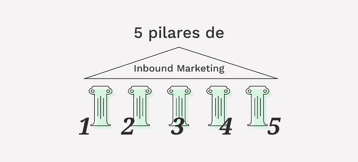 5 Pilares fundamentales del inbound marketing