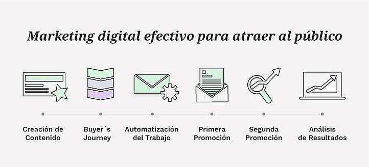 6 Pasos para realizar un plan de marketing digital efectivo