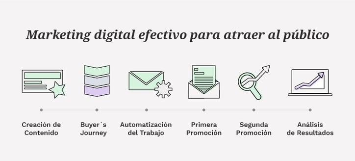 Plan de Marketing Digital efectivo en 6 pasos para atraer al público