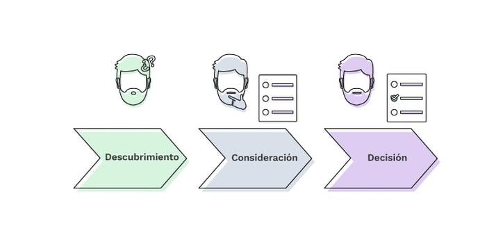 ¿Qué es buyer journey y cuáles son sus 3 fases?