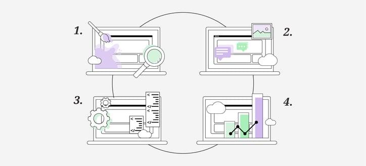 Los 4 Elementos esenciales de una landing page eficiente