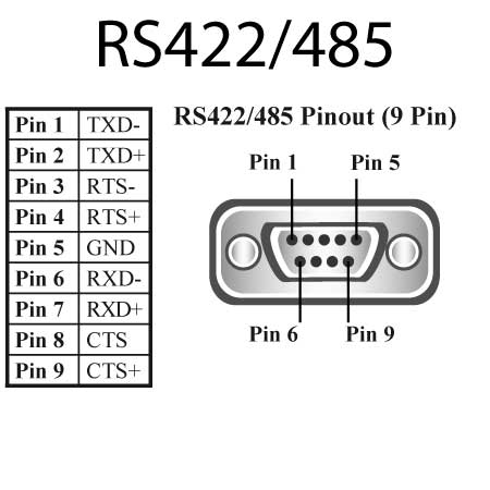 what is rs422 rs485 and rs232 serial connection