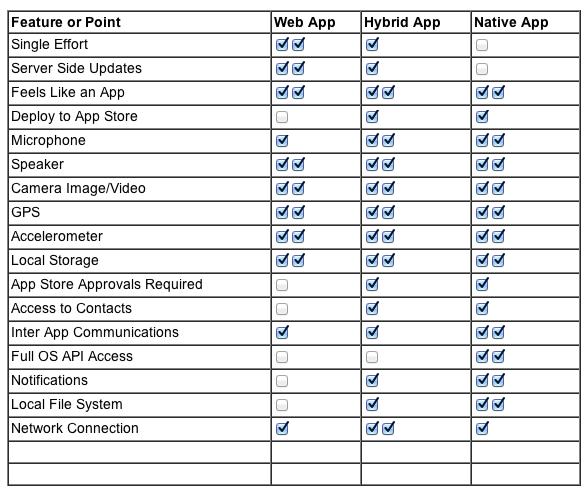 Web Apps vs. Hybrid Apps vs. Native Apps Part 1