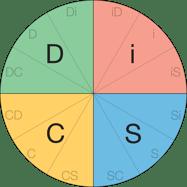 Everything DiSC Circumplex