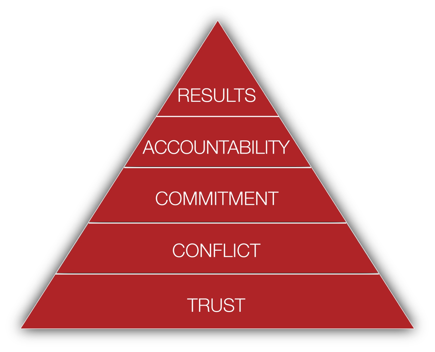 The Five Behaviors Model