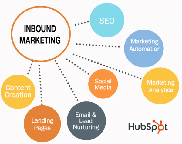 Inbound Marketing segundo a HubSpot