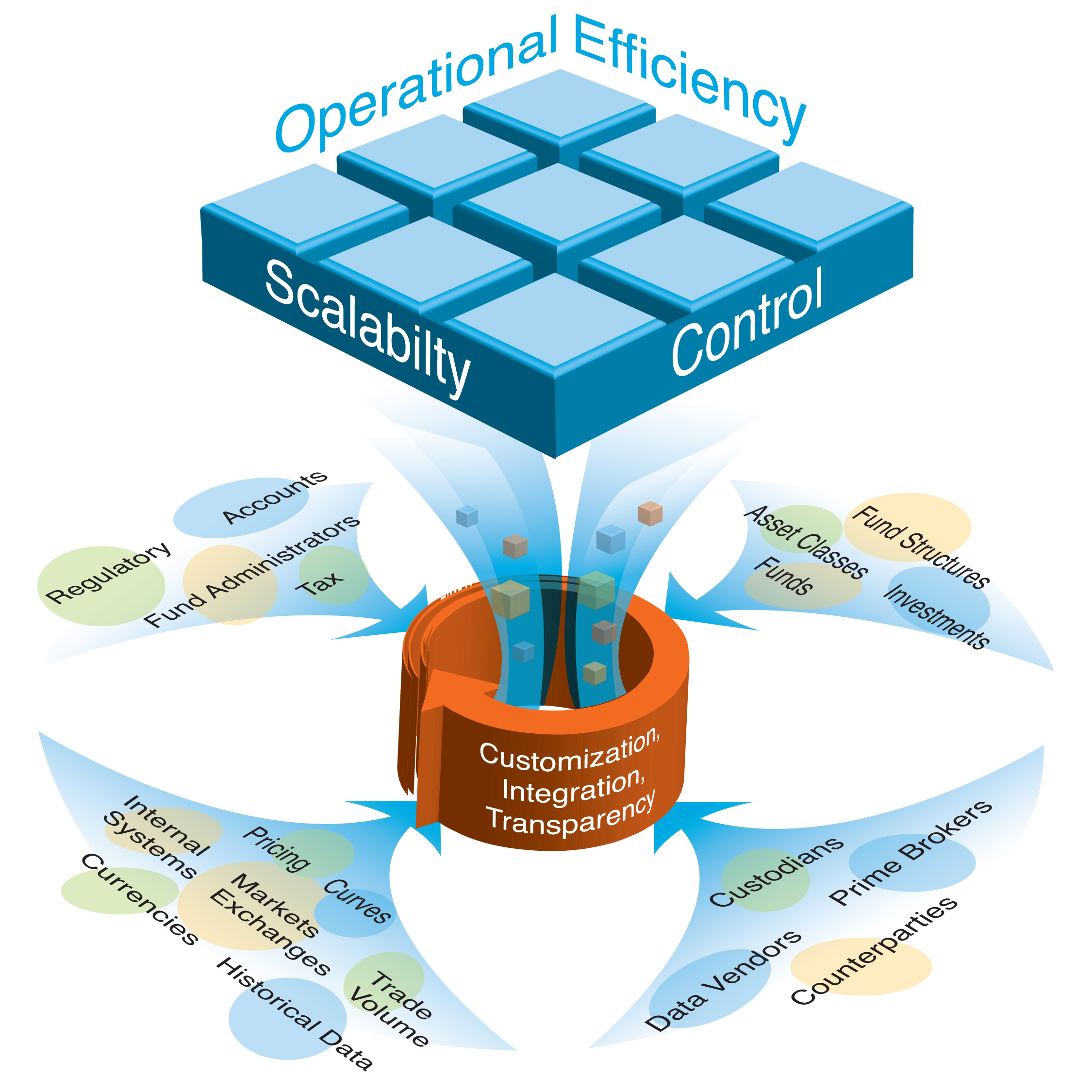 Operational Efficiency Shadow Accounting