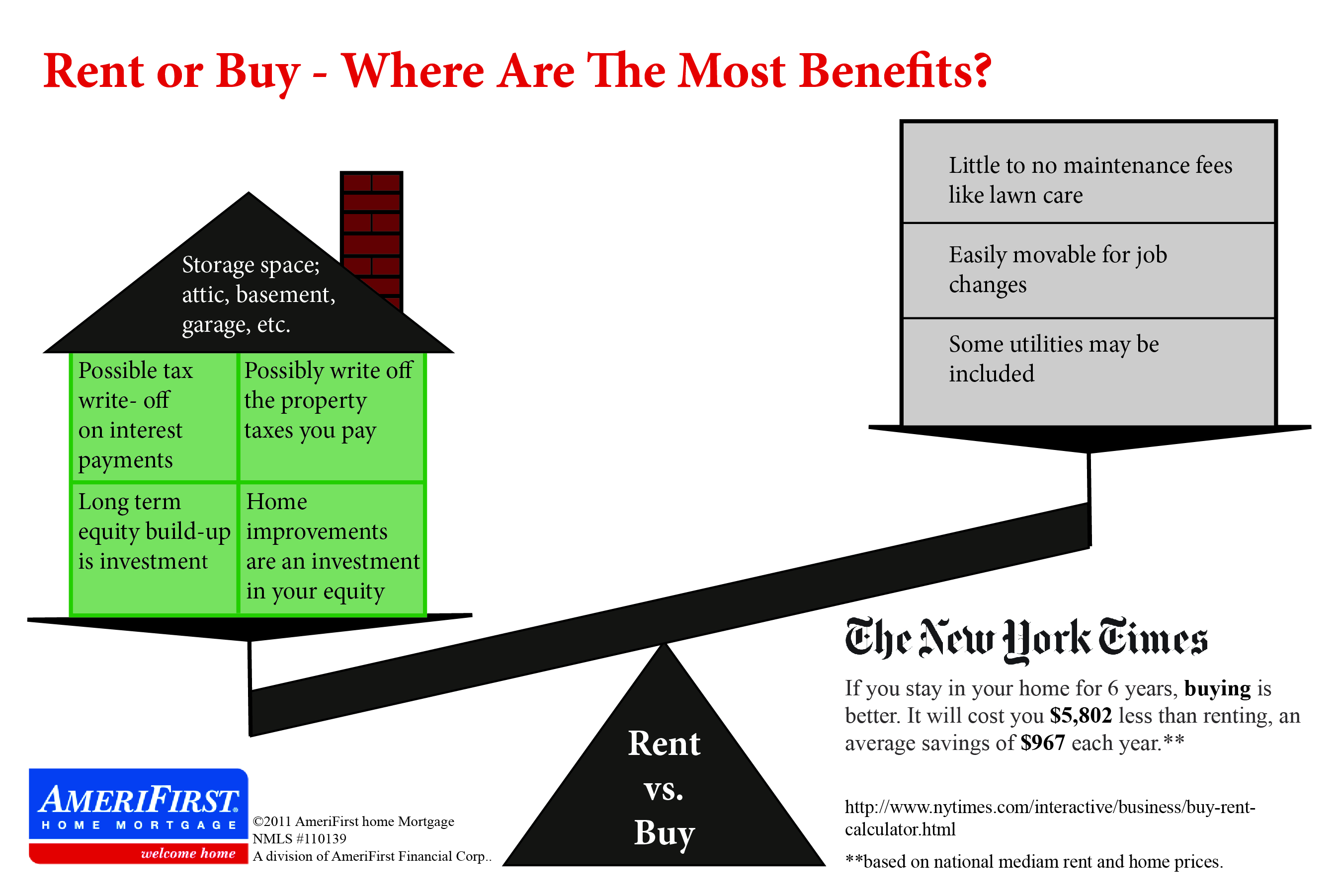 AmeriFirst infographic rent vs buy